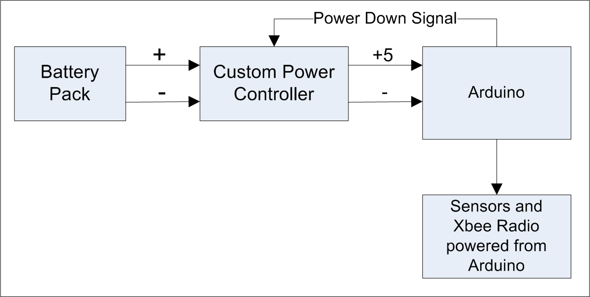 Basic Diagram of the Low Power Arduino System